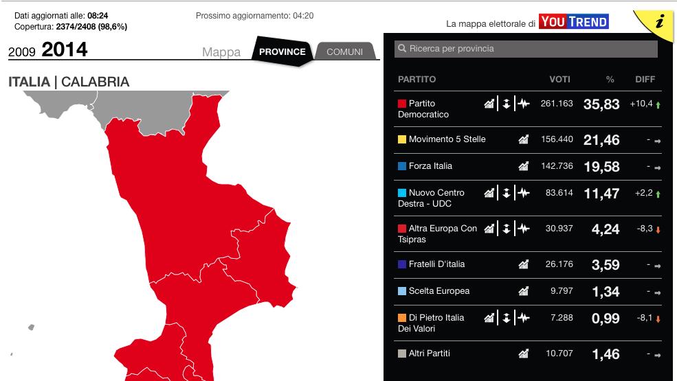 Europee: crollano Beppe e Silvio, il PD di Matteo stravince grazie alla tv di regime, ma in Calabria i partiti reggono di più