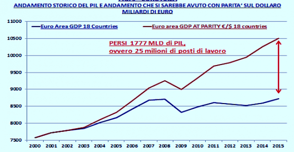Figura 3 - AREA EURO