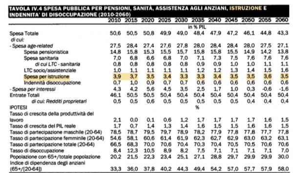 Percentuale di spesa in Istruzione dell'Italia Allegata al DEF